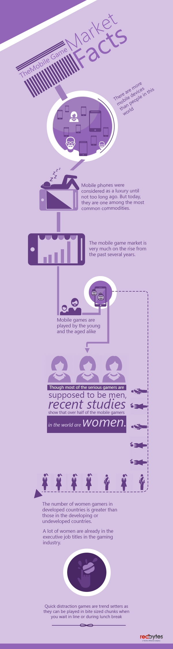 The Mobile Game Market – Facts