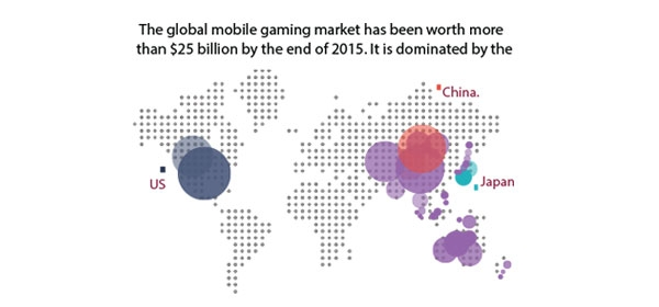 Mobile Game Market – Statistics