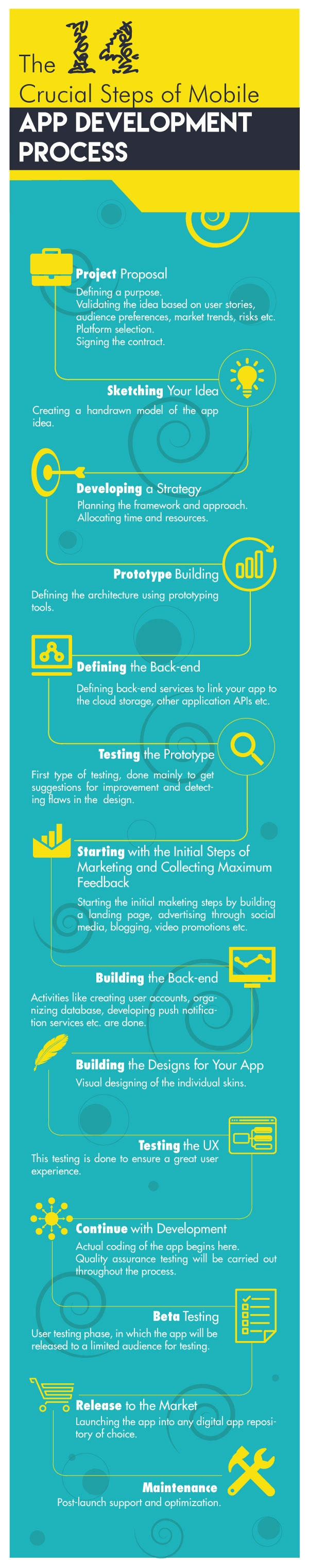 The 14 Crucial Steps of Mobile App Development