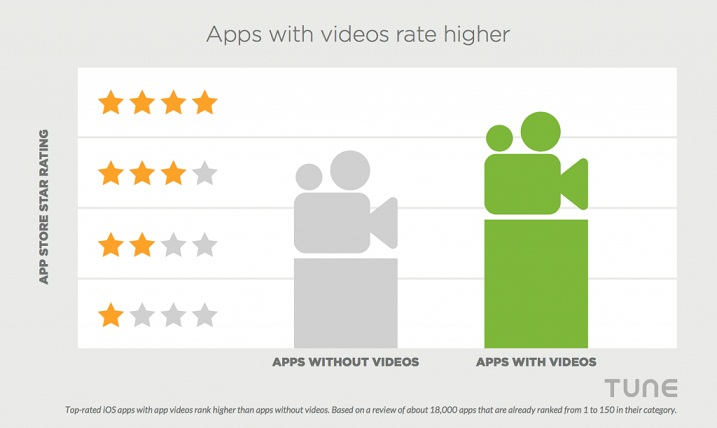 Videos Are Essential For Your Mobile App. Here's Why