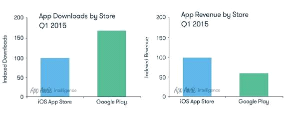 How to Build Your App from Scratch for Mobile Apps Entrepreneurs