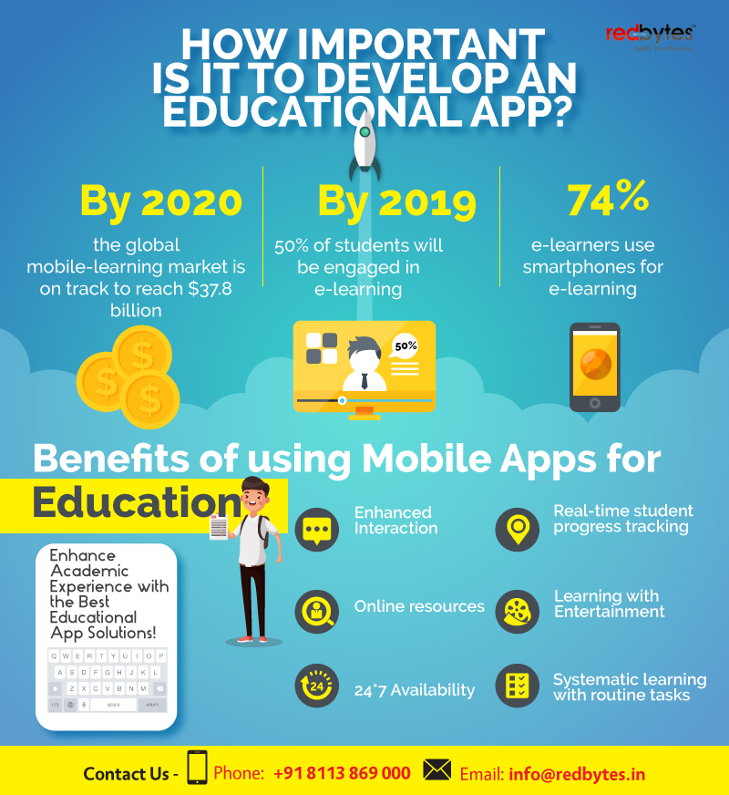 How-Important-is-it-to-Develop-an-Educational-App-