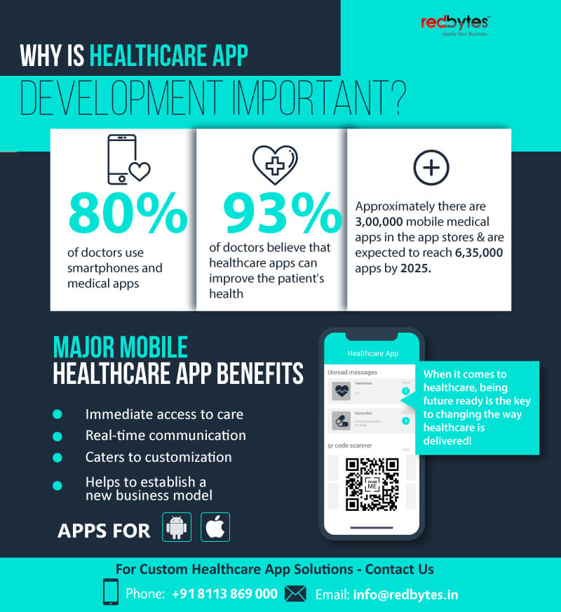 why healthcare app development is important