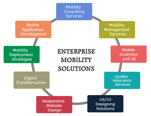 Enterprise mobility apps consume a lot of time to develop