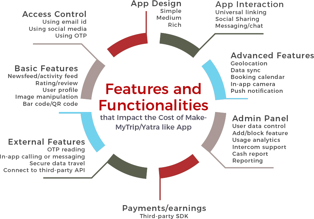 App-features - cost to develop a travel app like makemytrip